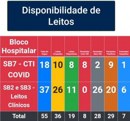 Corumbá rebate dados do governo e diz que município ainda tem leitos para Covid-19